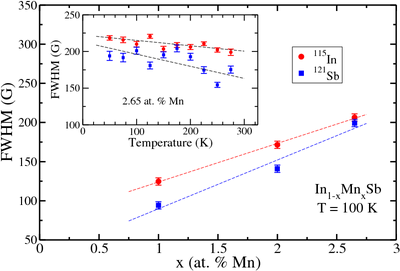 The inhomogeneous linewidth 121Sb and 115In nuclei as a function of impurity concentration in (In,Mn)Sb at fixed frequency 60 MHz. Inset: The inhomogeneous linewidth of 121Sb and 115In nuclei as a function of temperature in (In,Mn)Sb with 2.65 at. % Mn obtained at fixed frequency 60 MHz.