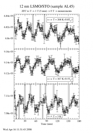 Time dependence of magnetic moment measured in zero field